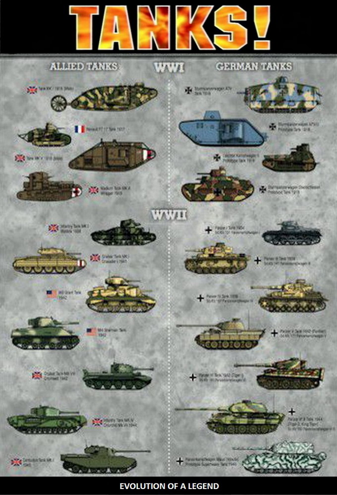 Tanks - Evolution of a Legend